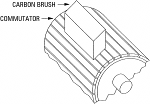 Carbon brush on commutator