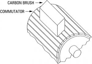 Carbon brush on commutator